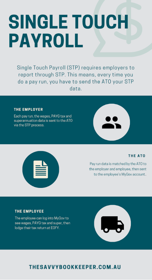 single-touch-payroll-basics-graphic